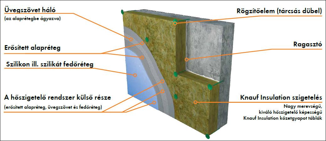 Nobasil FKD-S homlokzati kőzetgyapot