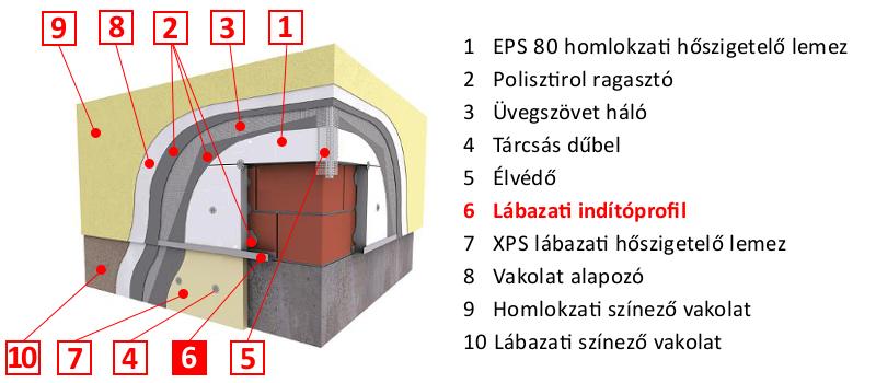 Homlokzati hőszigetelő rendszer kiegészítők
