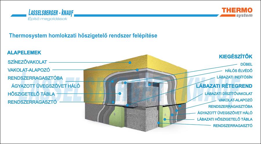 14 cm-es polisztirol homlokzati hőszigetelő rendszer KNAUF THERMOSYSTEM.